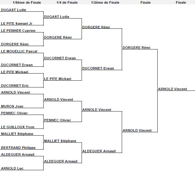 Cercle Sportif Quevenois Tennis De Table 14 02 14 Resultat Du