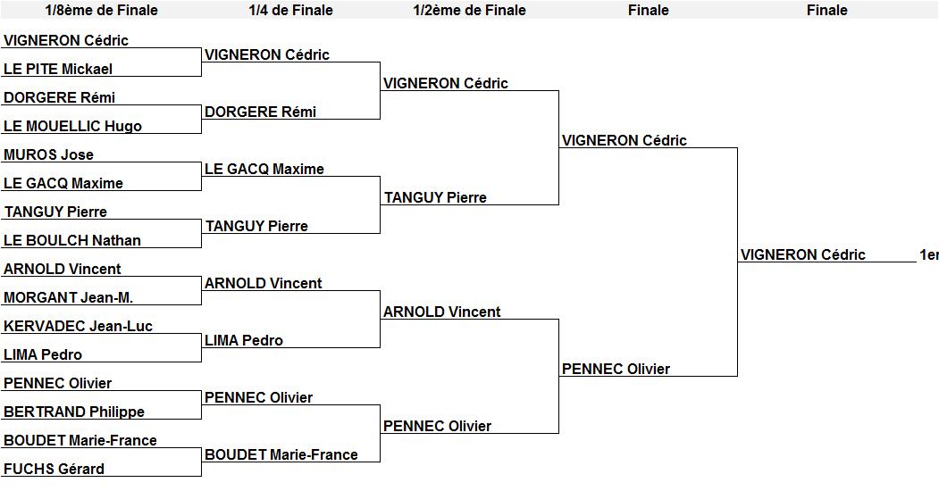 Cercle Sportif Quevenois Tennis De Table News