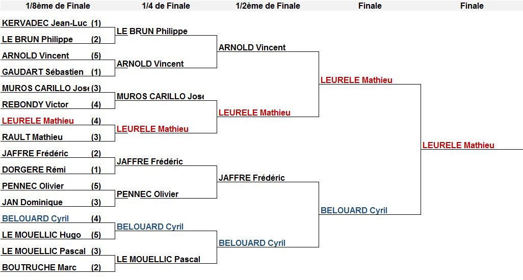 Cercle Sportif Quévenois Tennis de Table - 23/10/2015 - Résultat du 2ème tour du challenge CSQ